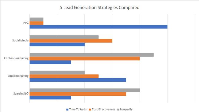 5 lead generation strategies compared