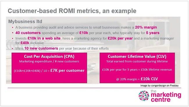 Customer-based ROMI metrics, an example-1