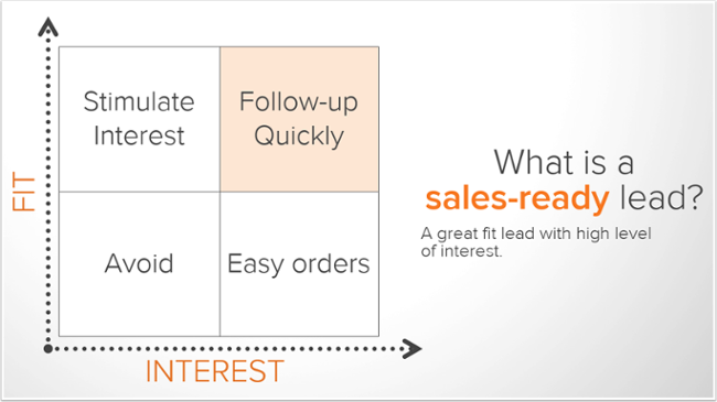 Sales Ready Leads