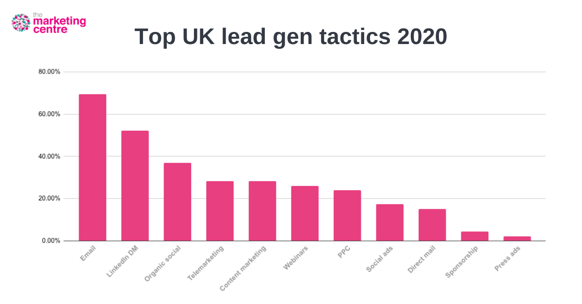 graph show the top uk lead generation tactics in 2020 with email and linkedin coming top