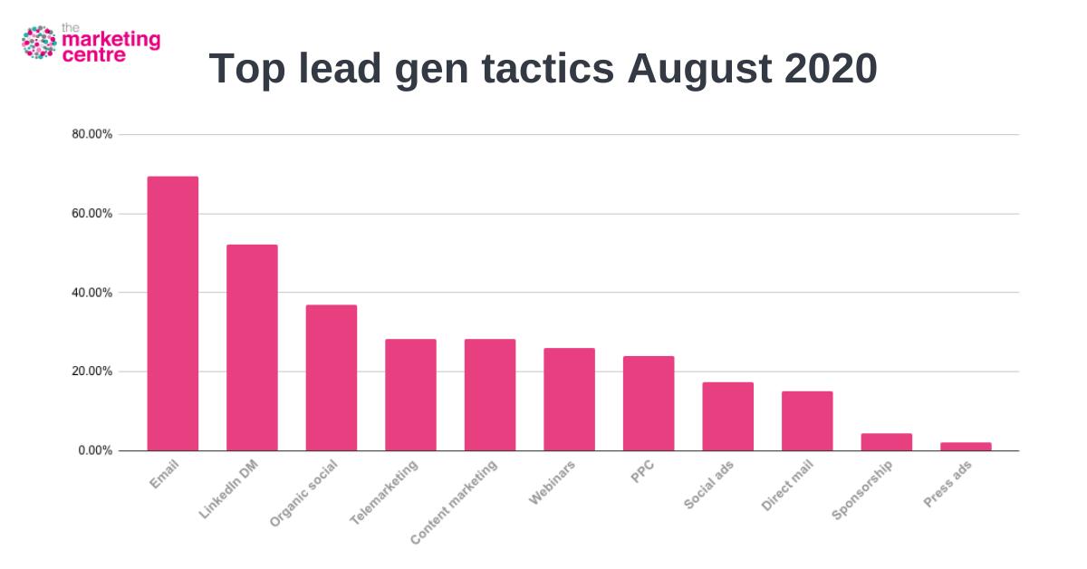 The_Marketing_Centre_Q3_graph