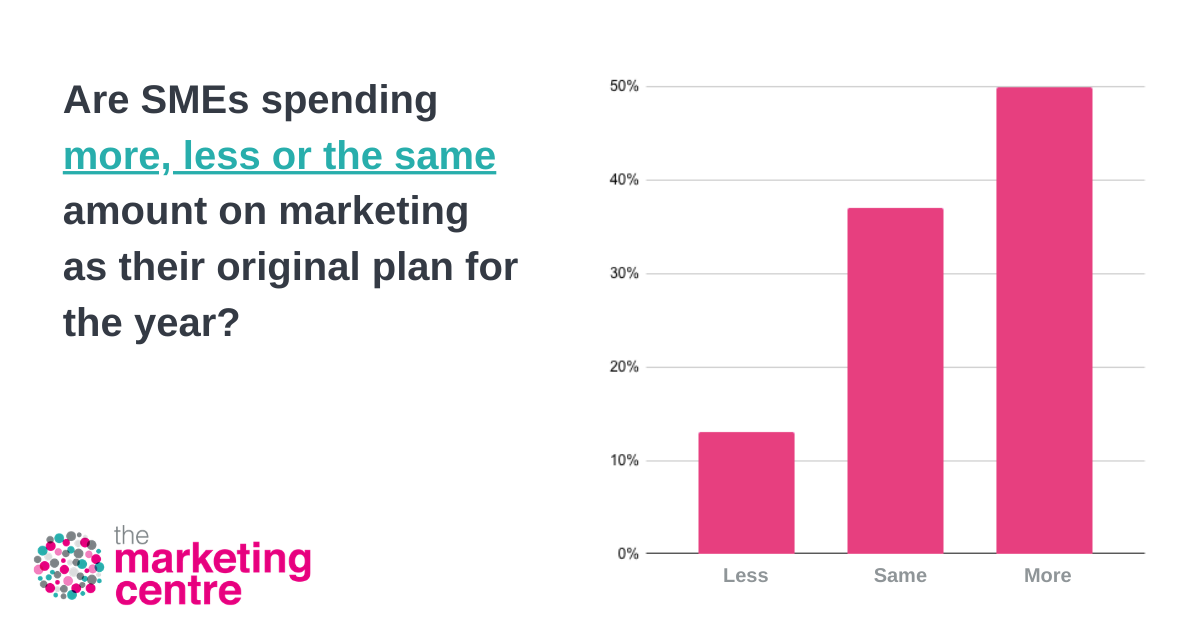Graph showing how optimistic SMEs are feeling about their marketing right now